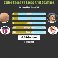 Carlos Bacca vs Lucas Ariel Ocampos h2h player stats