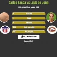 Carlos Bacca vs Luuk de Jong h2h player stats