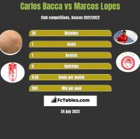 Carlos Bacca vs Marcos Lopes h2h player stats