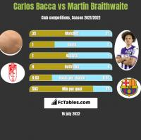 Carlos Bacca vs Martin Braithwaite h2h player stats