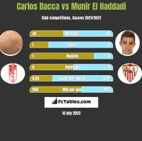 Carlos Bacca vs Munir El Haddadi h2h player stats