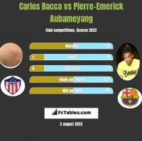 Carlos Bacca vs Pierre-Emerick Aubameyang h2h player stats