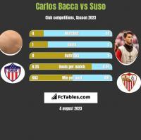 Carlos Bacca vs Suso h2h player stats