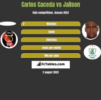 Carlos Caceda vs Jailson h2h player stats