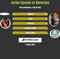 Carlos Caceda vs Weverton h2h player stats