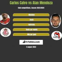 Carlos Calvo vs Alan Mendoza h2h player stats