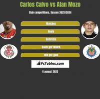 Carlos Calvo vs Alan Mozo h2h player stats