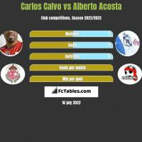Carlos Calvo vs Alberto Acosta h2h player stats