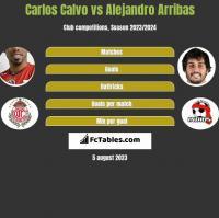 Carlos Calvo vs Alejandro Arribas h2h player stats