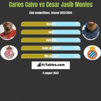 Carlos Calvo vs Cesar Jasib Montes h2h player stats