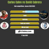 Carlos Calvo vs David Cabrera h2h player stats