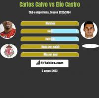 Carlos Calvo vs Elio Castro h2h player stats