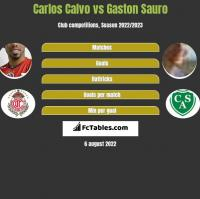 Carlos Calvo vs Gaston Sauro h2h player stats