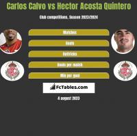 Carlos Calvo vs Hector Acosta Quintero h2h player stats