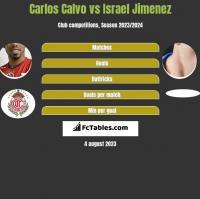 Carlos Calvo vs Israel Jimenez h2h player stats