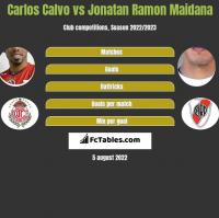 Carlos Calvo vs Jonatan Ramon Maidana h2h player stats
