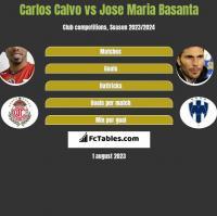 Carlos Calvo vs Jose Maria Basanta h2h player stats