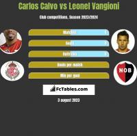 Carlos Calvo vs Leonel Vangioni h2h player stats