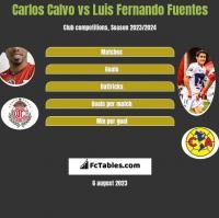 Carlos Calvo vs Luis Fernando Fuentes h2h player stats