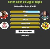Carlos Calvo vs Miguel Layun h2h player stats