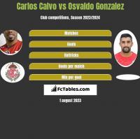 Carlos Calvo vs Osvaldo Gonzalez h2h player stats