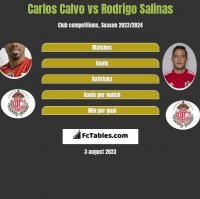 Carlos Calvo vs Rodrigo Salinas h2h player stats