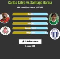 Carlos Calvo vs Santiago Garcia h2h player stats