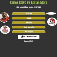 Carlos Calvo vs Adrian Mora h2h player stats