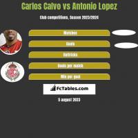 Carlos Calvo vs Antonio Lopez h2h player stats