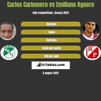 Carlos Carbonero vs Emiliano Aguero h2h player stats