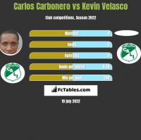 Carlos Carbonero vs Kevin Velasco h2h player stats