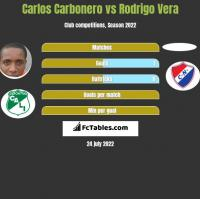 Carlos Carbonero vs Rodrigo Vera h2h player stats