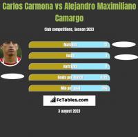 Carlos Carmona vs Alejandro Maximiliano Camargo h2h player stats