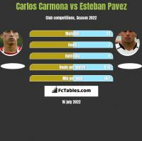 Carlos Carmona vs Esteban Pavez h2h player stats