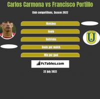 Carlos Carmona vs Francisco Portillo h2h player stats