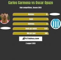 Carlos Carmona vs Oscar Opazo h2h player stats