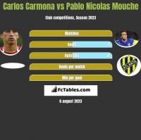 Carlos Carmona vs Pablo Nicolas Mouche h2h player stats