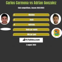 Carlos Carmona vs Adrian Gonzalez h2h player stats