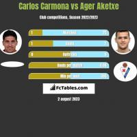 Carlos Carmona vs Ager Aketxe h2h player stats