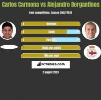 Carlos Carmona vs Alejandro Bergantinos h2h player stats