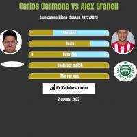 Carlos Carmona vs Alex Granell h2h player stats