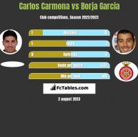 Carlos Carmona vs Borja Garcia h2h player stats
