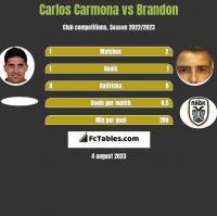 Carlos Carmona vs Brandon h2h player stats