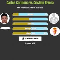 Carlos Carmona vs Cristian Rivera h2h player stats