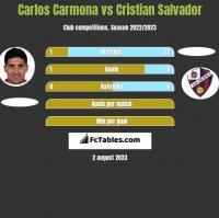 Carlos Carmona vs Cristian Salvador h2h player stats