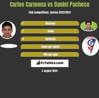 Carlos Carmona vs Daniel Pacheco h2h player stats