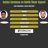 Carlos Carmona vs David Timor Copovi h2h player stats