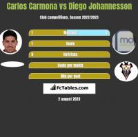 Carlos Carmona vs Diego Johannesson h2h player stats