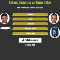 Carlos Carmona vs Emre Colak h2h player stats