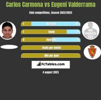 Carlos Carmona vs Eugeni Valderrama h2h player stats
